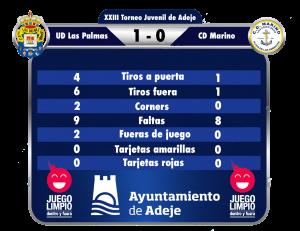 UD Las Palmas-Marino